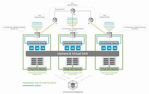 Deploying Virtual San Over L2  L3 Networks With Arista