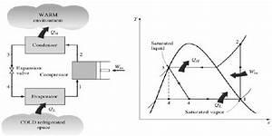1  Simple Vapour Compression Refrigeration System