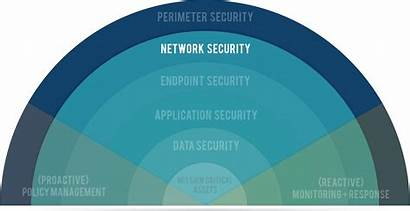 Security Network Layers Data Graphic Layer Parts