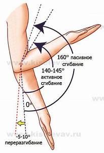 Длительное время болит рука в плечевом суставе