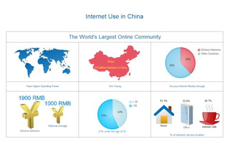 internet use map free internet use map templates