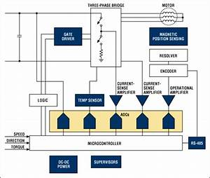 Overview Of Industrial Motor Control Systems
