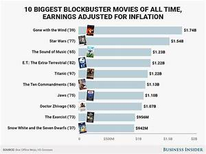 The highest-grossing movies of all time in the US ...