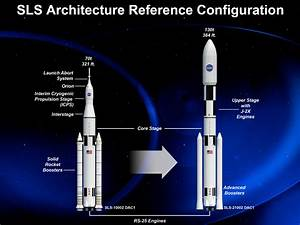 NASA's Space Launch System (SLS) rocket - collectSPACE ...