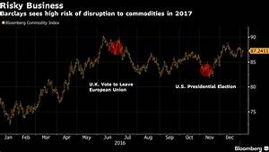 Barclays Flags 'Black Swan Threats' to Commodities This ...