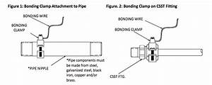 Csst Gas Line Bonding Now Available From Speeds Electric