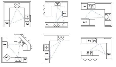 kitchen design work triangle 8 modular kitchen design tips for timers homelane 4615