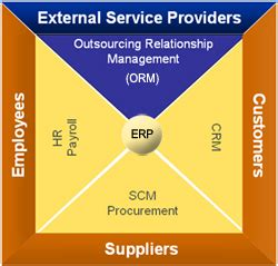 outsourcing relationship management wikipedia