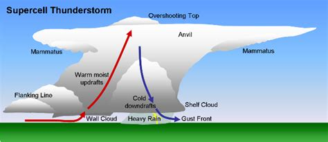 Simple Thunderstorm Diagram by Severe Weather Causes Weatherworldwide