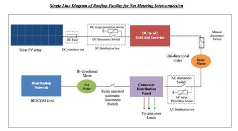 good news bangaloreans net metering  solar rooftop
