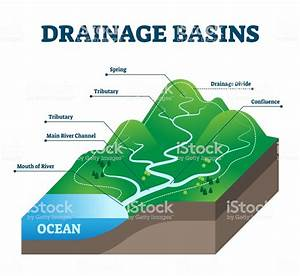 Drainage Basins Vector Illustration Labeled Educational