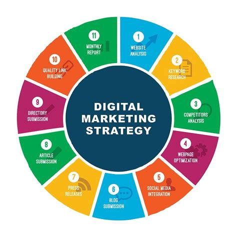 digital marketing strategist digital marketing strategy home