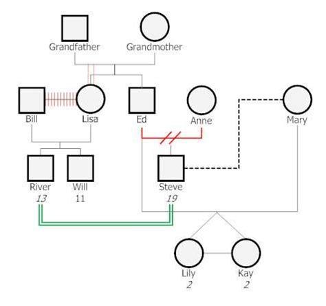 Genogram Template 10 Free Genogram Templates Exles Xdesigns