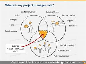 Advanced Scrum Knowhow Presentation Template Agile Ppt