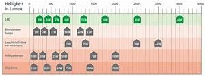 Led Watt Vergleich : led im vergleich mit anderen leuchtmitteln lichtstrom weser ems gmbh ~ Buech-reservation.com Haus und Dekorationen