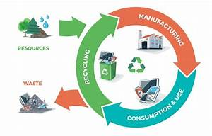 Research Helps Europe Advance Towards Circular Economy