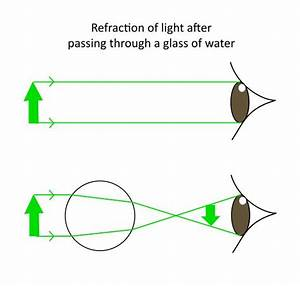 25+ best ideas about Refraction of light on Pinterest