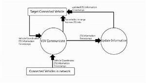 Data Flow Diagram Detailing The Flow Of Information Between V2v