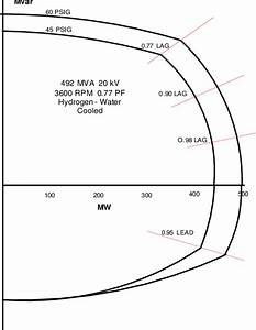One Line Diagram With Generator And Power System Data For