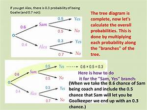 Probability Tree Diagrams Tutorial