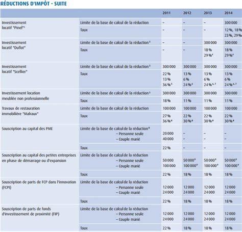 plafond pour impot sur le revenu imp 244 t 2015 tous les chiffres seuils et abattements 224 conna 238 tre pour bien d 233 clarer ses revenus