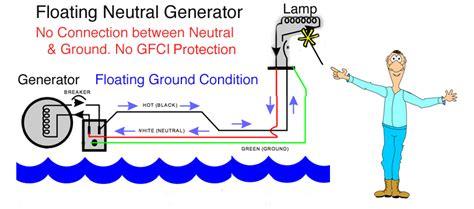 ground fault using generators airstream