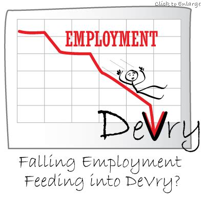 Devry (dv) Thrives As Unemployment Spreads. Non Denominational Colleges Scion Dealer Mn. Bcbs Medicare Advantage Plan Scion Iq News. New York Group For Plastic Surgery. The History Of Multiple Sclerosis. Palliative Care Training Courses. Attorney Workers Compensation. California Garage Doors Security Companies Md. Simply Self Storage Brighton