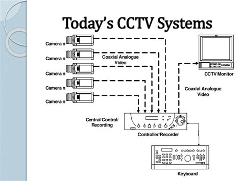 HD wallpapers wiring diagram for home security camera