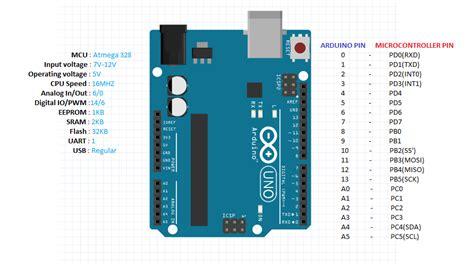arduino uno pin mapping   arduino arduino board map