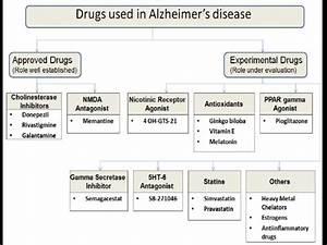 Drug Treatment Alzheimers | Foto Bugil Bokep 2017