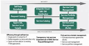 Maturity Model For Service Catalog And Request Management