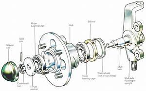 How To Repair Wheel Bearings