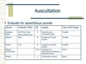Location of Respiratory Assessment Lung Sounds