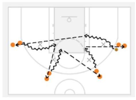 basketball drills passing drills
