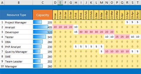capacity planning template one page project manager excel template free