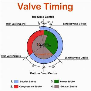 Valve Timing  What Is Engine Valve Timing And How It Affects Engine Performance