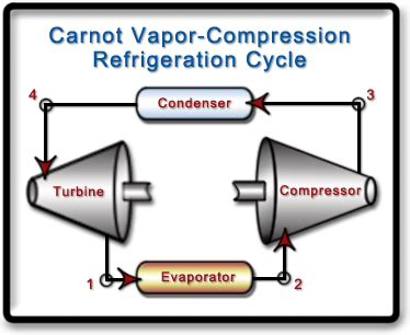 ch lesson  page     carnot refrigeration