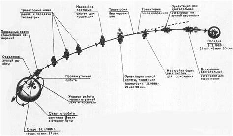Система автоматического слежения за солнцем