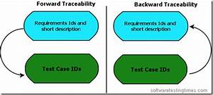 Traceability Matrix From Software Testing Perspective