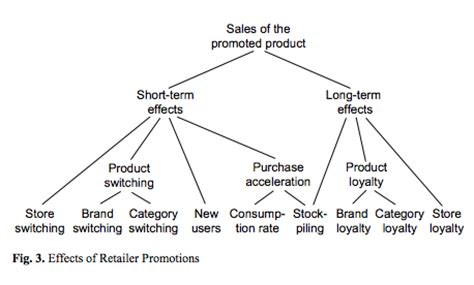 How Do You Evaluate Success by How Do You Measure The Success On Product Promotions