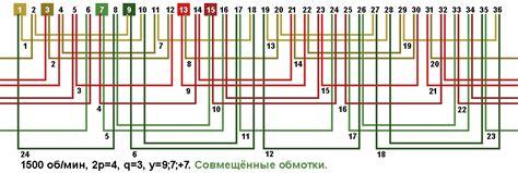 Отзывы специалистов по ремонту электрических машин о совмещённых обмотках Славянка. По материалам форума http