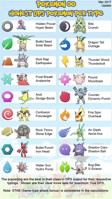 meta pokemon  highest dps  type chart animated