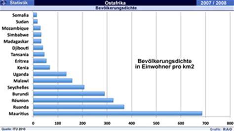 RAOnline EDU Geografie: Länderstatistiken - Zentral- und ...
