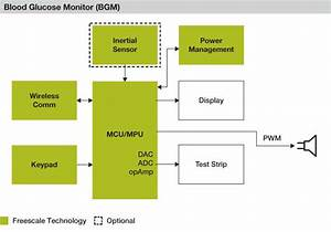 Working Of A Glucometer Block Diagram