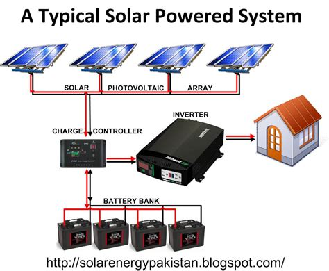 Basic Home Wiring Diagram Solar by Solar Energy In Pakistan Basic Architecture Of Solar