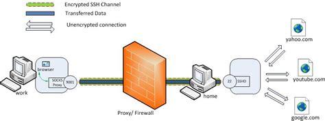 How To Make Socks Proxy Server By Using Raspberry Pi
