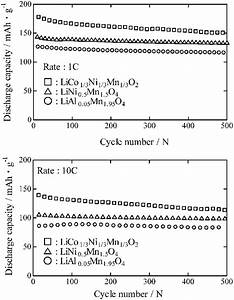 Relation Between Cycle Number And Discharge Capacity Of Cathodes At A
