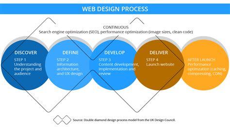 Seo Working Process by Web Design Web Development Expert Kvistad