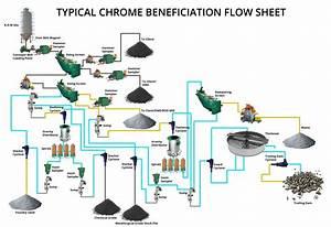 Chrome Mining Process Flow Diagram