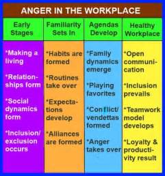Workplace Anger Chart